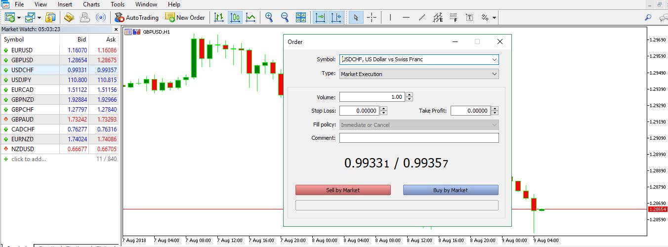 Cách đặt Lệnh Giao Dịch (BUY/SELL) Trên Meta Trader 5
