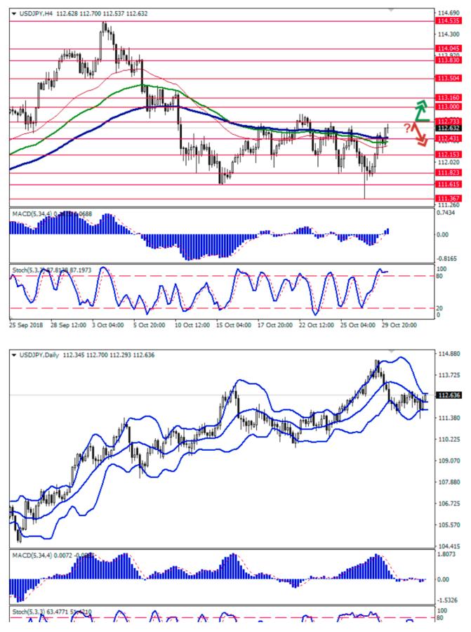 USD/JPY: USD đăng Tăng - Ngày 30/10