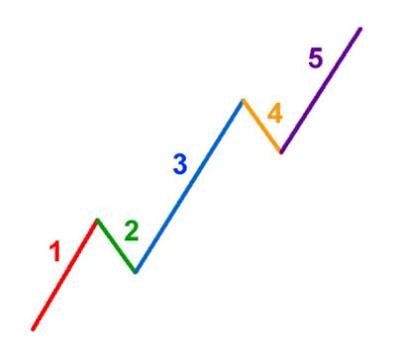Phân tích kỹ thuật forex và vai trò của nó trong giao dịch.2