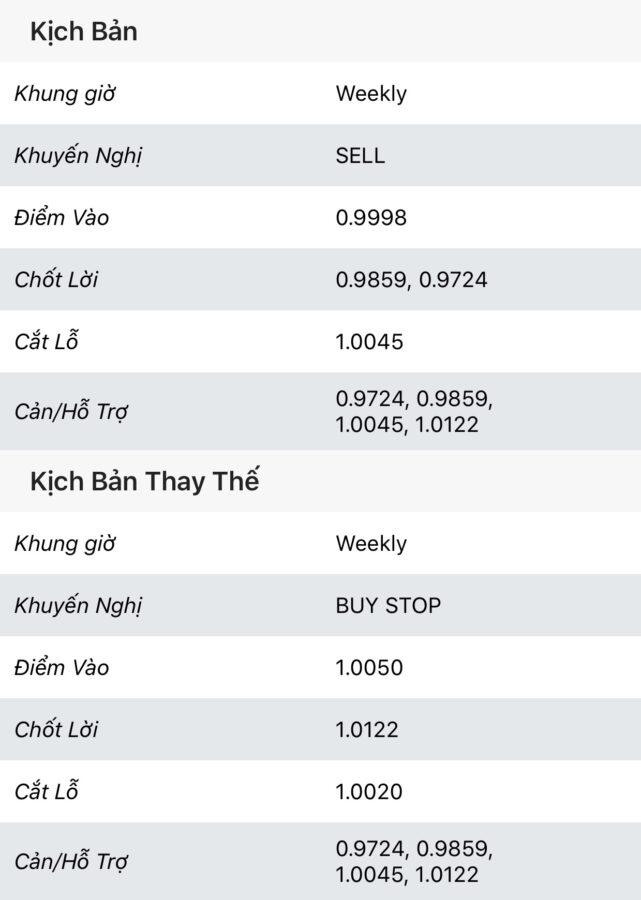 USD/CHF: Phân tích sóng - ngày 05/12