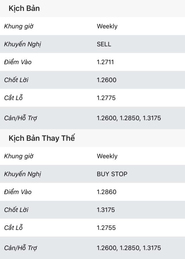 GBP/USD: phân tích sóng - ngày 06/12