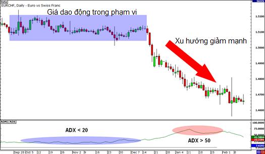 Tìm hiểu về chỉ báo ADX (Average Directional Index) và cách sử dụng ADX trong giao dịch
