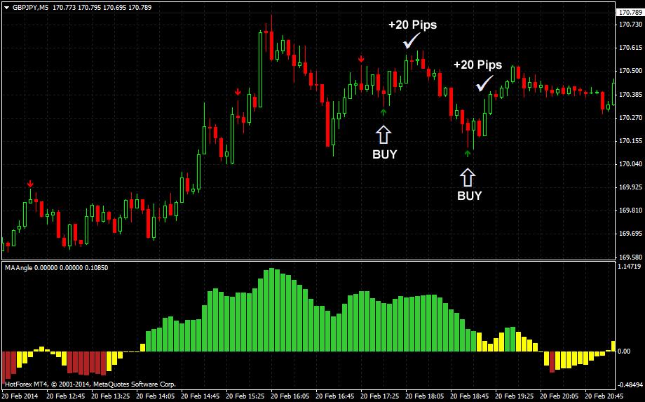 Tổng hợp các phương pháp giao dịch trader thường sử dụng