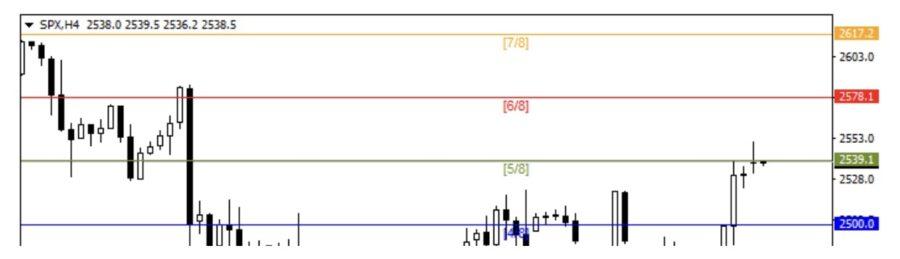 SPX: phân tích chung ngày 07/1