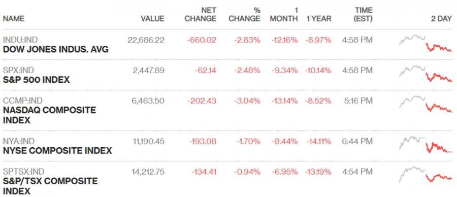 Chứng khoán Mỹ 3/1: Dow Jones bay 660 điểm, Apple giảm mạnh nhất 6 năm