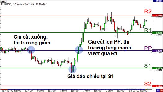 Hướng dẫn các cách giao dịch với điểm xoay (Pivot Points)