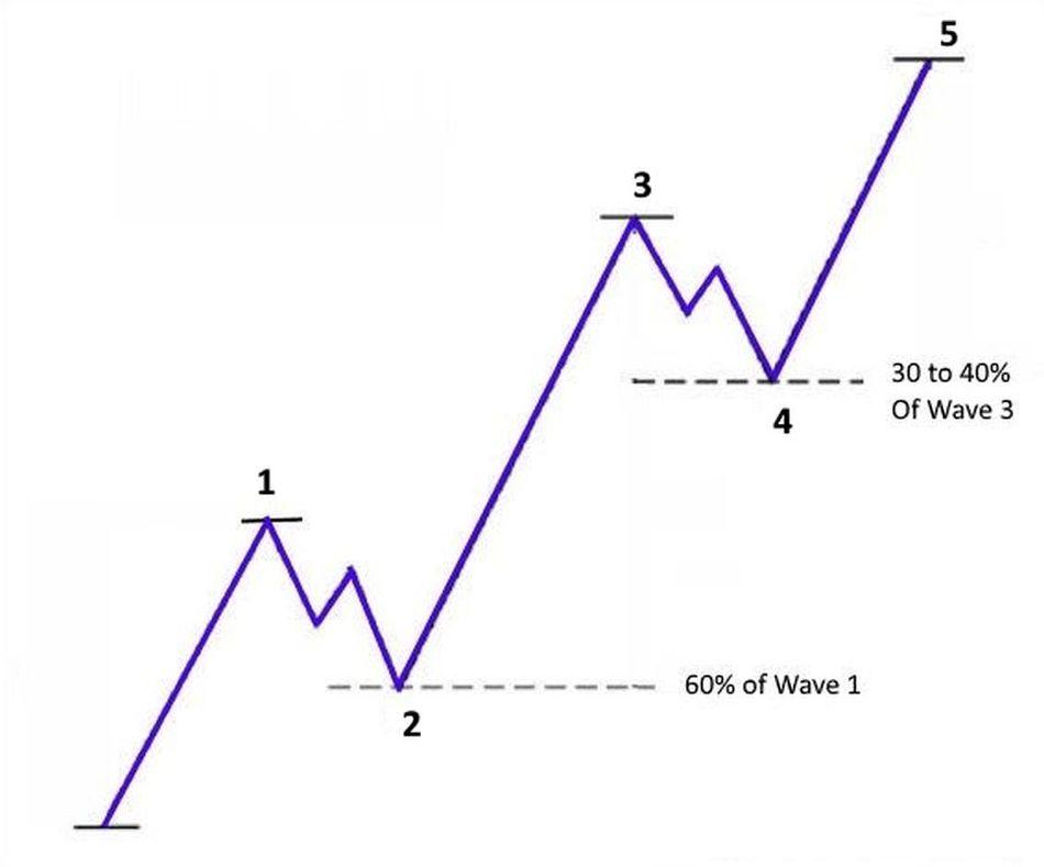 Các quy tắc của lý thuyết sóng Elliott và cách giao dịch với sóng Elliott