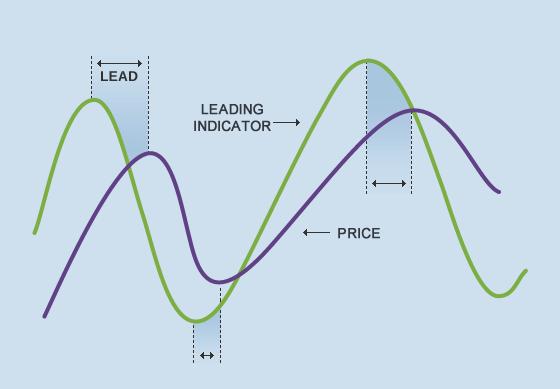 Tìm hiểu về các chỉ báo dao động (Oscillators) và động lượng (Momentum) trong phân tích kỹ thuật