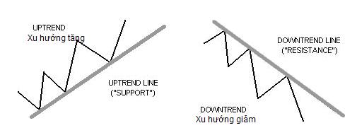 Tìm hiểu về mức hỗ trợ và kháng cự trong giao dịch forex