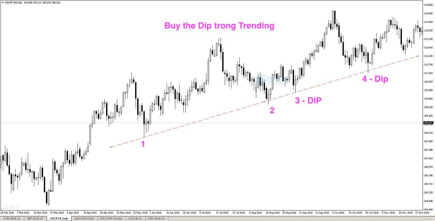 Thuật ngữ Forex: Buy the dip and sell the rally (rallies)