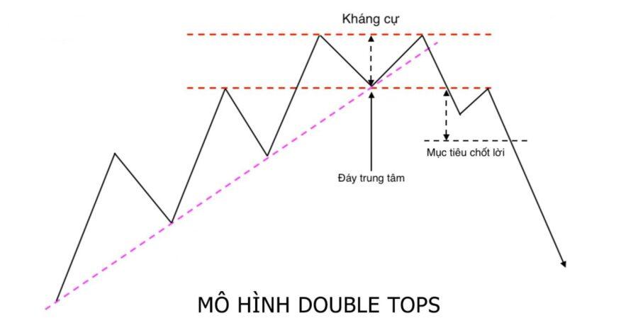 Mô hình double top