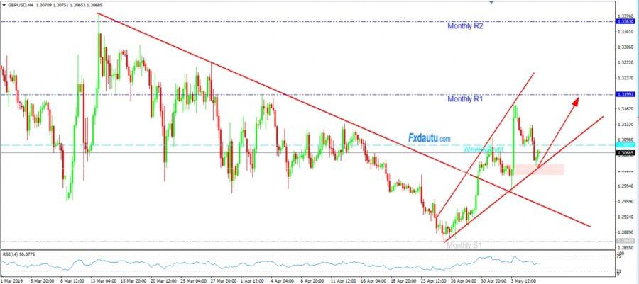 Chiến lược dành cho GBP/USD chờ Long quanh vùng giá 1.3020 - 1.3040.
