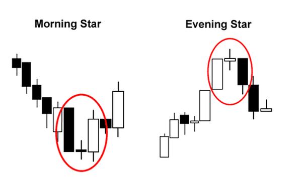 Mô hình nến Morning Star