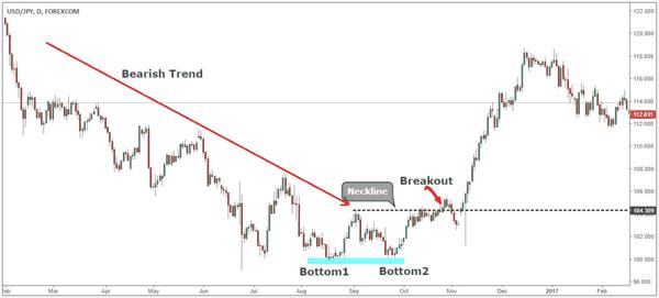 Chiến lược giao dịch với mô hình Double Bottom (đáy đôi)