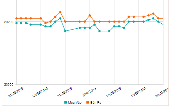 Tin tức ngoại tệ ngày 20/09: Tỷ giá trung tâm, USD quốc tế cùng giảm