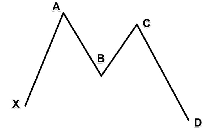Chiến lược giao dịch với mô hình Harmonic Butterfly