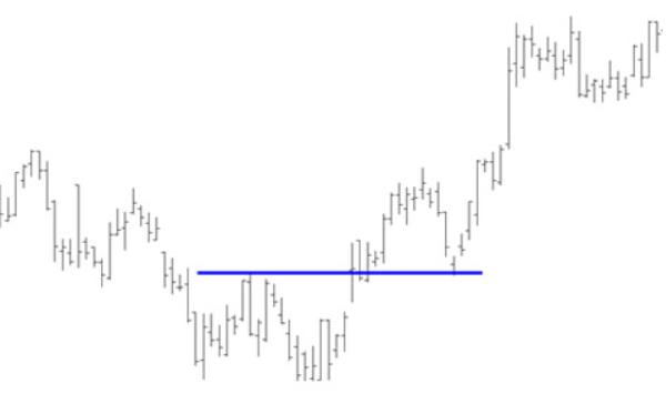 Tìm hiểu về mô hình giá Double Bottom (Mô hình giá Hai đáy)