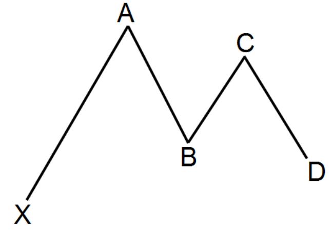 Chiến lược giao dịch với mô hình Gartley