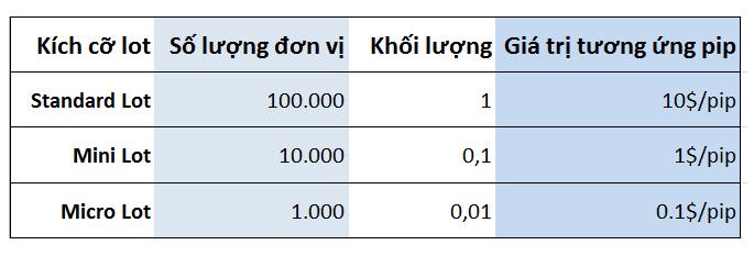 tìm hiểu về lot sizes trong giao dịch Forex.2