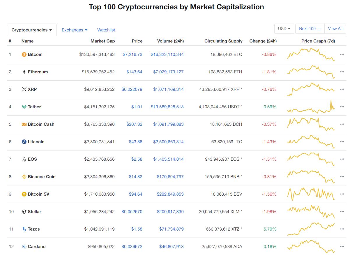 Giá bitcoin hôm nay (12/12): Giảm nhẹ, Trung Quốc chiếm 66% tổng khai thác bitcoin toàn cầu