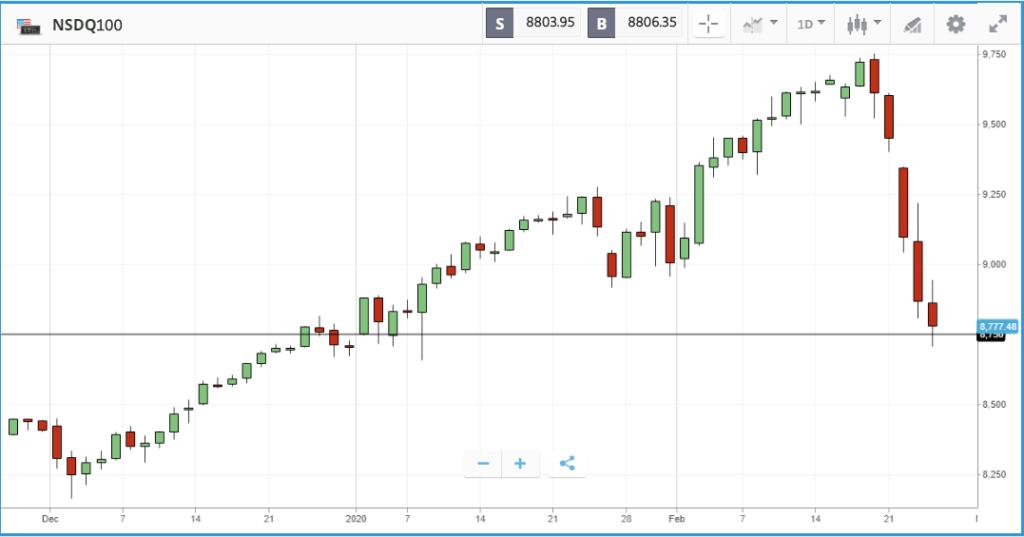 Thị trường chứng khoán tiếp tục giảm điểm trước lo ngại về sự lây lan COVID-19