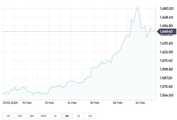 Phân tích thị trường vàng mới nhất ngày 26/2: Còn nở hoa hay sắp bế tắc?