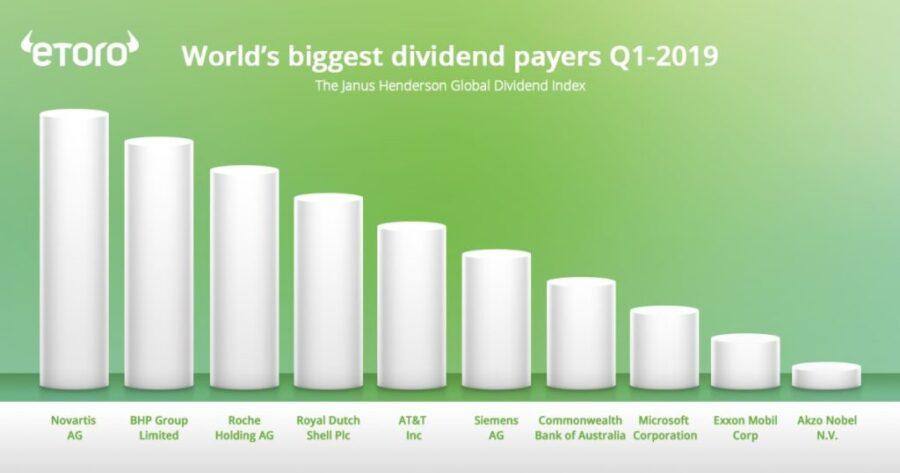 Cơ hội kiếm tiền hiệu quả khi đầu tư vào danh mục cổ phiếu trả cổ tức DividendGrowth trên eToro