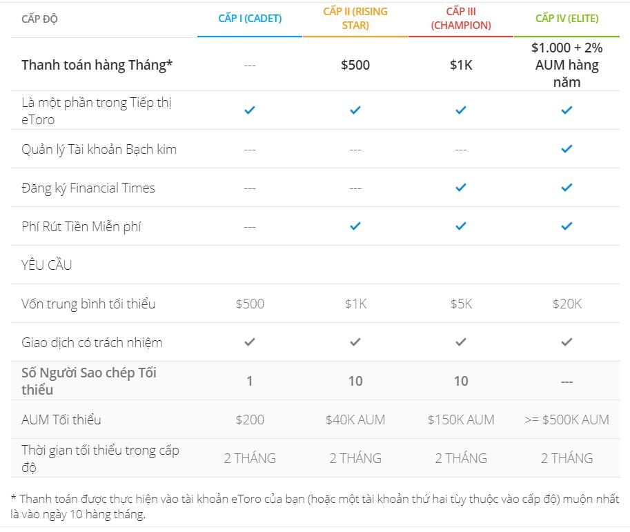 Các tiêu chí lựa một Nhà đầu tư hoàn hảo để Copy Trade trên eToro