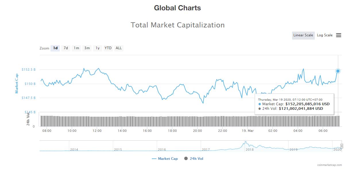 Giá bitcoin hôm nay 19.3 tiếp tục tăng giá, thị trường phủ một màu xanh