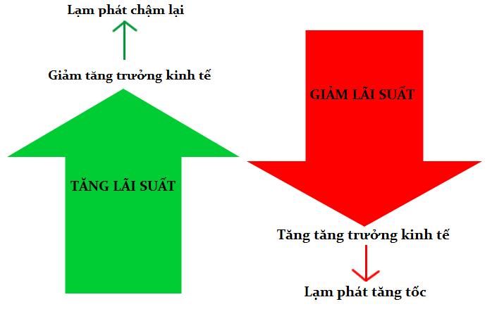 Lãi suất tác động như thế nào tới thị trường ngoại hối?