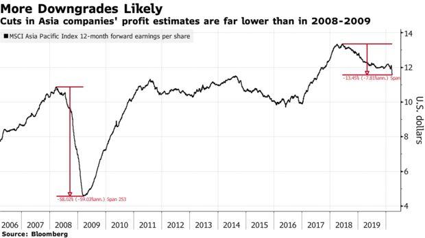 Thận trọng đà tăng của chứng khoán châu Á