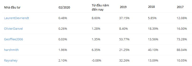 Danh sách Nhà đầu tư Nổi tiếng trên eToro duy trì mức lợi nhuận DƯƠNG trong tháng 02/2020