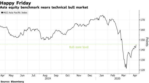 Chứng khoán châu Á sắp tiến vào 'thị trường con bò' trước kỳ vọng kinh tế phục hồi