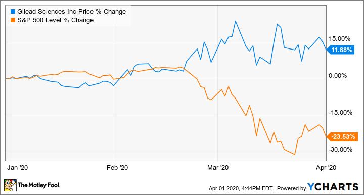 Top 3 cổ phiếu ngành dược hàng đầu để mua vào khi thị trường xuống dốc