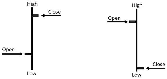 Các loại biểu đồ trong phân tích kỹ thuật