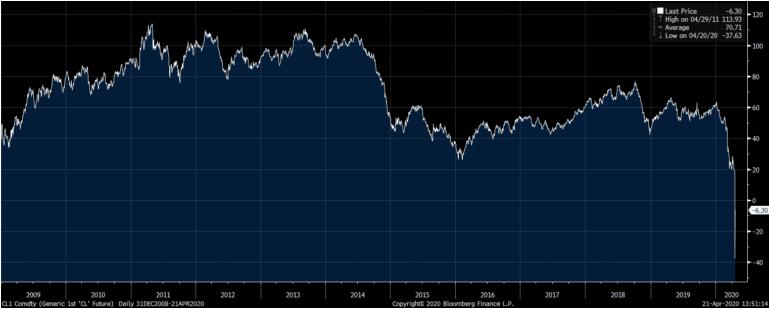 Sự sụp đổ của thị trường dầu mỏ liệu có ngăn cản cơ hội làm giàu đối với các nhà giao dịch?