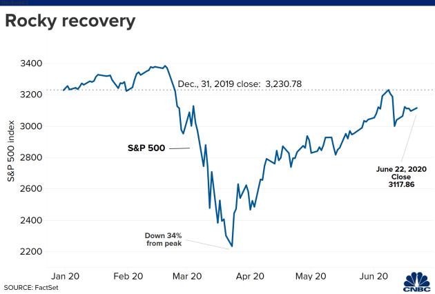 Dow Jones nhảy vọt 200 điểm sau đính chính của Nhà Trắng về thỏa thuận thương mại Mỹ - Trung chưa kết thúc