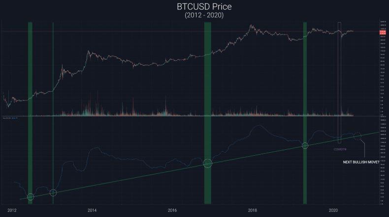 Giá bitcoin 29/6: Tăng đồng loạt. Mô hình giá mới dự đoán thị trường Bitcoin có thể lên hơn 1 nghìn tỷ đô la