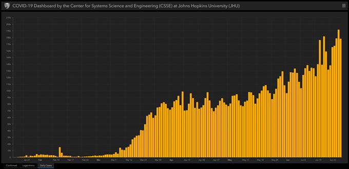 Triển vọng về đồng Yên Nhật: AUD/JPY tăng giá trước diễn biến đại dịch Covid-19 tăng cao