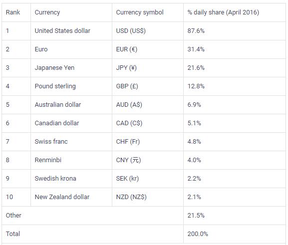 Bạn đã hiểu rõ về cặp EUR/USD để làm giàu từ Forex?
