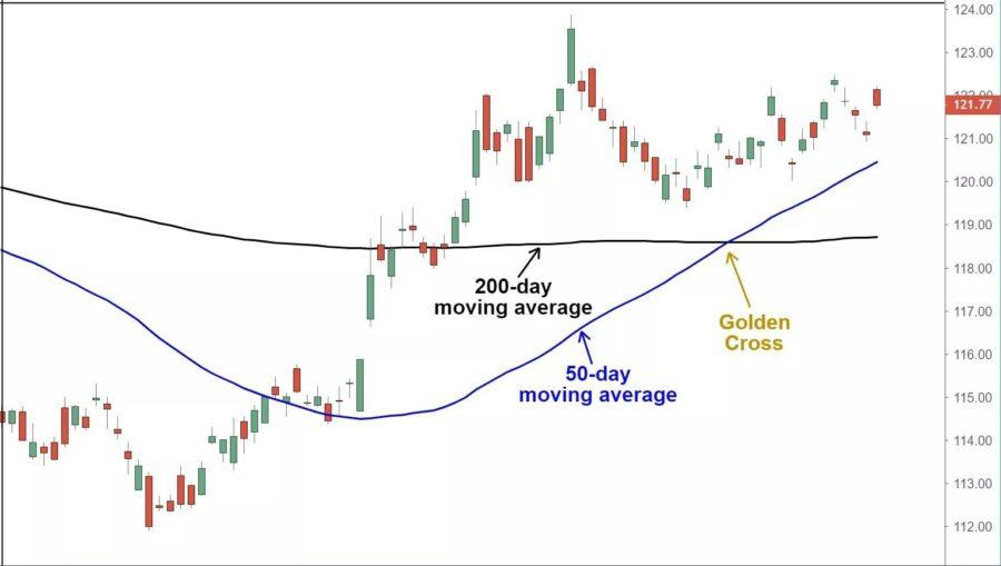 Tìm hiểu về Golden Cross, điểm giao cắt vàng trên biểu đồ giao dịch