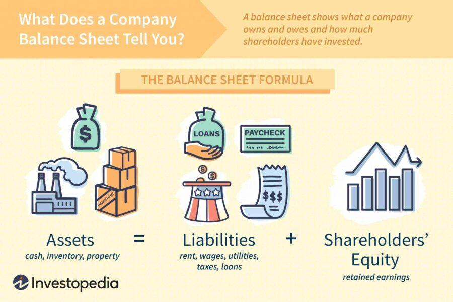Bảng cân đối tài chính và báo cáo thu nhập của công ty