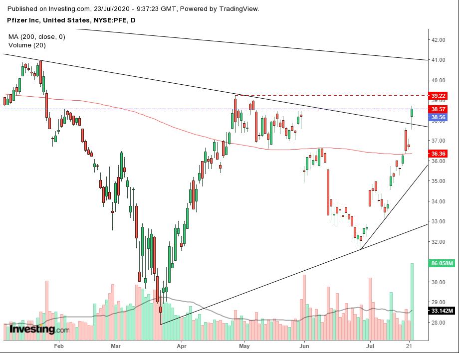 Phân tích kỹ thuật: Cổ phiếu Pfizer - Xu hướng tăng ngắn hạn nhưng rủi ro có tiềm ẩn?
