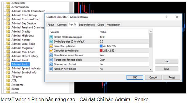 Hé lộ phương pháp giao dịch đơn giản nhưng hiệu quả vô cùng với chỉ số Renko trên MT4