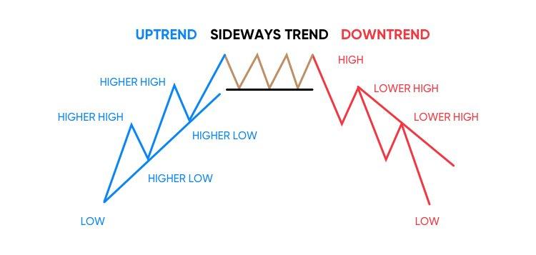 Phương pháp giao dịch theo xu hướng (Trend Trading)