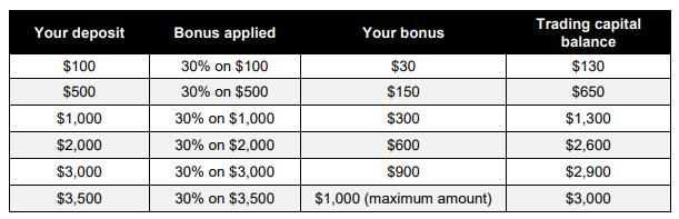 Thưởng nạp tiền 30% lên tới 1.000$ từ XM
