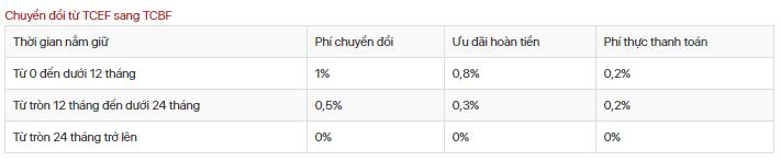 Phí giao dịch đầu tư Ifund Techcombank.3