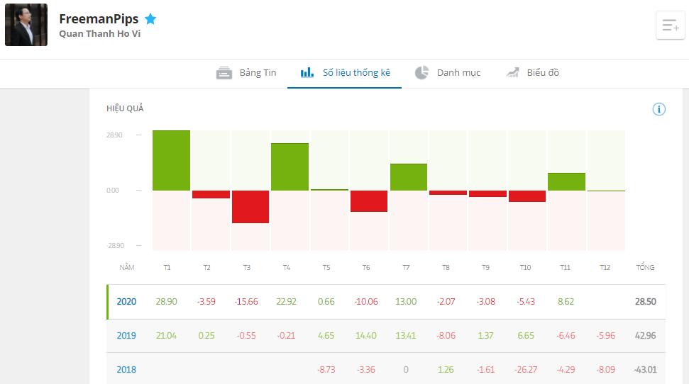 Lộ diện Top 6 Nhà đầu tư tại Việt Nam có kết quả giao dịch ấn tượng nhất trên eToro