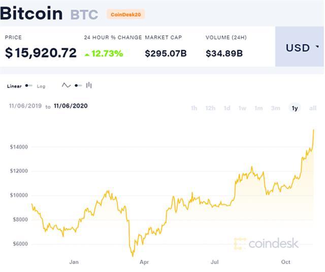 Bitcoin tiến sát 16.000 USD, lên đỉnh 3 năm