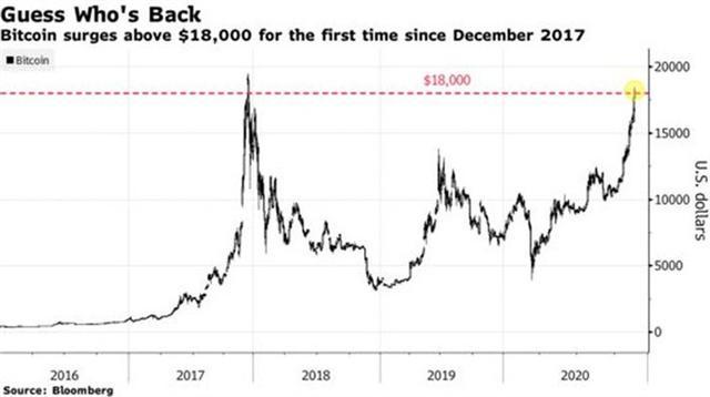 Vì sao 'cơn sốt' Bitcoin 2020 không ồn ào như năm 2017?